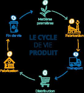 Schéma du cycle de vie Sitour